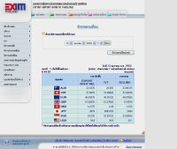 อัตราแลกเปลี่ยนเงินตราต่างประเทศ - exim.go.th/exchange/exchange.asp