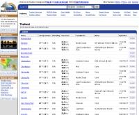 พยากรณ์อากาศในประเทศไทย - wunderground.com/global/TH.html