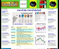 ราคาน้ำมัน - rakanammun.com